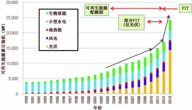 中国分布式能源网
