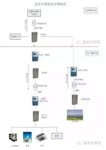 自发自用,余电上网,完全上网——三大并网模式哪个更