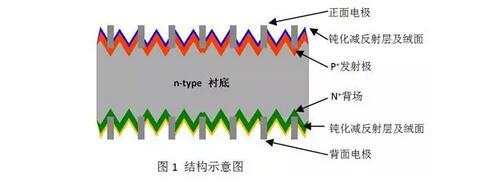 n型单晶双面太阳电池的技术,趋势及应用